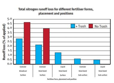 Graph showing total nitrogen runoff loss for different fertiliser forms, placement and positions.