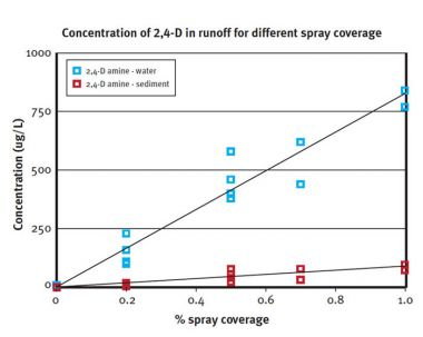 Graph showing concentration of 2,4-D in runoff for different spray coverage.