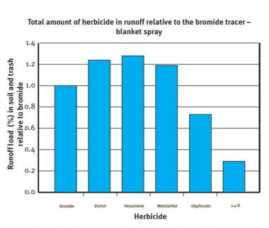 Graph showing total amount of herbicide in runoff relative to the bromide tracer - blanket spray.