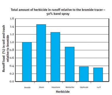 Graph showing total amount of herbicide in runoff relative to the bromide tracer - 50% band spray.