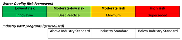 water quality risk framework