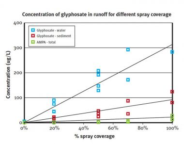 Graph showing concentration of glyphosate in runoff for different spray coverage.