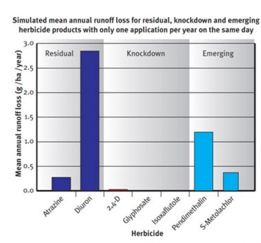 Graph showing simulated mean annual runoff loss for residual, knockdown and emerging herbicide products with only one application per year on the same day.